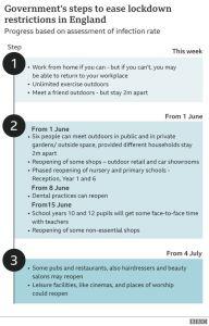 Coronavirus - Lockdown easing to allow groups of six to meet (3) - The Mandatory Training Group UK -