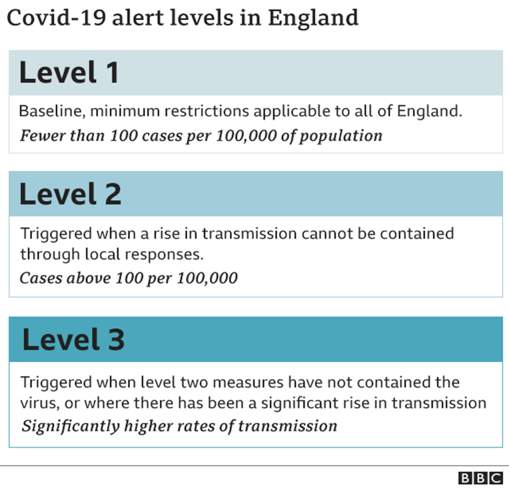 """Coronavirus is """"getting out of control"""" in the north of England, a minister has said, as she defended government plans to bring in new restrictions. Gillian Keegan, minister for skills and apprenticeships, said the country was in an """"unbelievably serious situation"""". But she acknowledged that communication with areas facing new measures needed to be clearer. It comes as Sir Keir Starmer called for local leaders to be """"in the room"""" and included in local lockdown decisions. Writing in the Daily Telegraph, the Labour leader accused the government of """"operating under the misguided, arrogant and counterproductive view that 'Whitehall knows best'"""". North 'levelled down' A tiered system of measures for England is set to be announced within days, in an effort to stall rising infection rates. Under the new system, pubs and restaurants could be closed in the worst-affected areas, while a ban on overnight stays is also being considered. But there has been growing anger among MPs and local leaders about the way the government has communicated the proposed changes with them. Greater Manchester mayor Andy Burnham accused the government of treating the north of England with """"contempt"""" after he learned ministers were considering shutting hospitality venues in the worst-affected areas in a newspaper report. Mr Burnham said he would challenge the closure of pubs, bars and restaurants if the measure did not come with financial support. He told BBC's Question Time: """"The message I've given to the government is a pretty clear one - there can be no restrictions without support. """"And if it's going to be the tier three restrictions - effectively a national lockdown - we have to go back to a full furlough scheme for those staff, support for those businesses, otherwise the north of England is going to be levelled down this winter and I won't accept it."""" MPs call for more clarity on local lockdowns Do local lockdowns stop the spread of covid? Could English pubs follow in Scotland's steps? In re"""