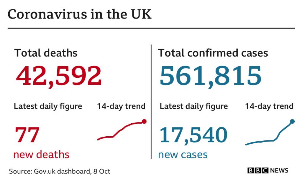 Coronavirus - Cases in north of England 'getting out of control', minister says - MTG UK 4