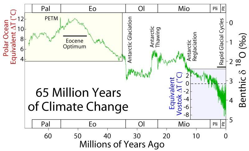 The big picture: 65 million years of temperature swings  (1/5)