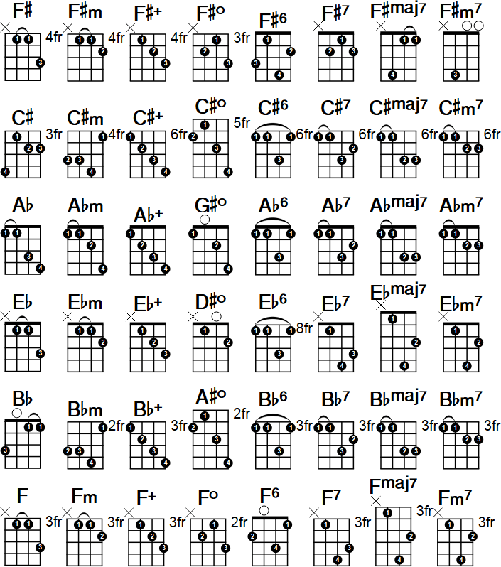 Cm Mandolin Chord Two Finger Mandolin Chords That Are Playable