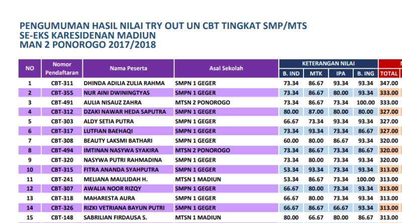 Hasil Try Out UN CBT MAN 2 Ponorogo 2018