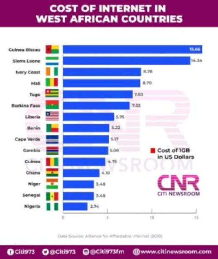 Data cost Infographic 768x912 - Nigeria Prime The Least expensive Web Value In West Africa [Infographic]