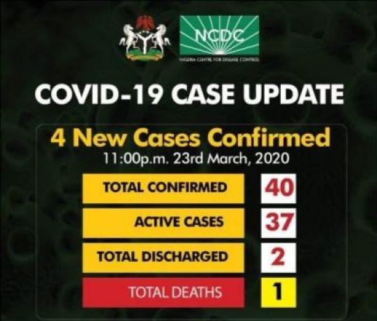 Nigeria Reaches 40 Coronavirus Cases, Fourth-Highest In Sub-Saharan Africa