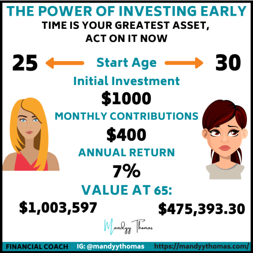 Power of Investing Early