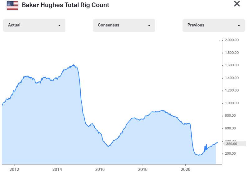 La plataforma petrolera de Baker Hughes cuenta 365 de 359 la semana pasada