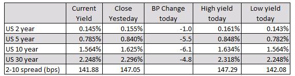 Los índices europeos terminan el día en gran medida al alza (la cabra montés española es la excepción)