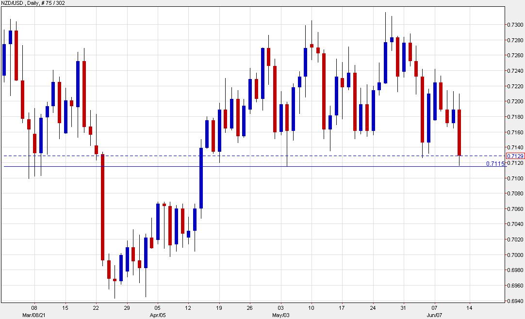 NZD / USD mantiene el soporte en los mínimos de mayo