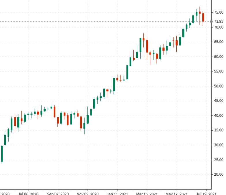 Los futuros del petróleo crudo WTI suben 16 centavos a 71,81 dólares