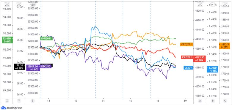Resumen semanal del mercado de divisas: del 12 al 16 de julio