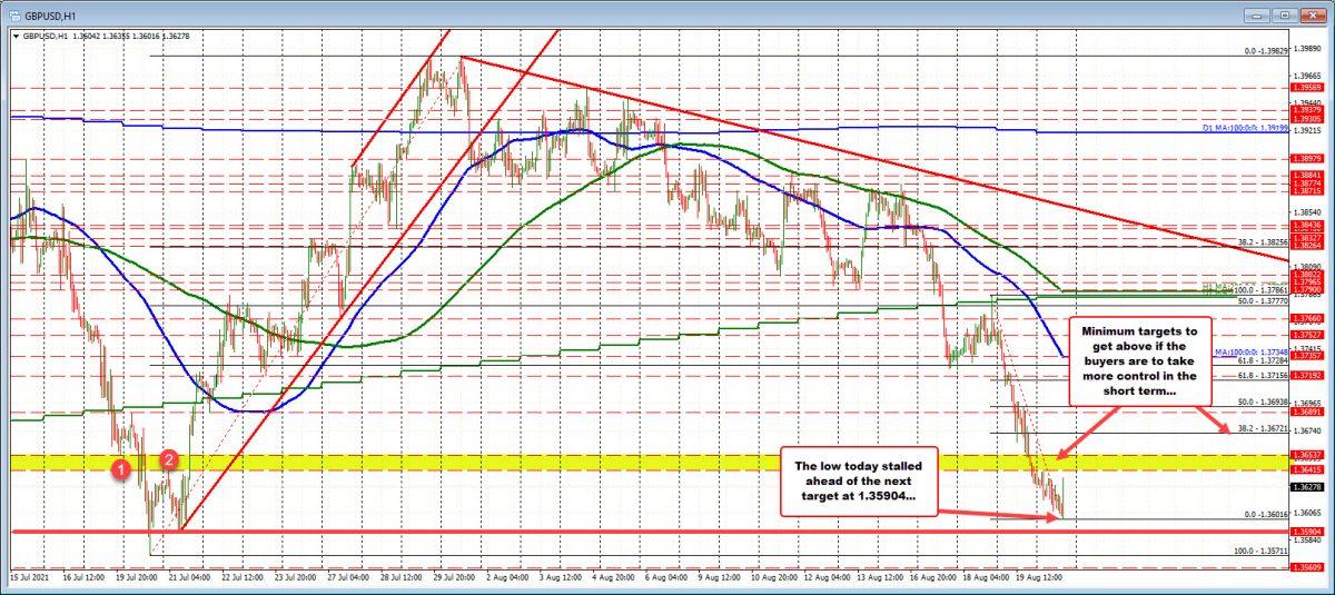 El USD rastrea ganancias a medida que cambia el sentimiento