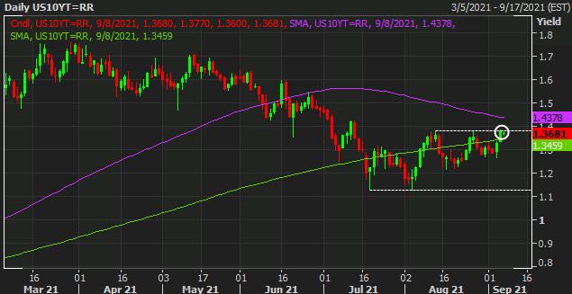 El mercado de bonos es el punto clave a vigilar durante la semana