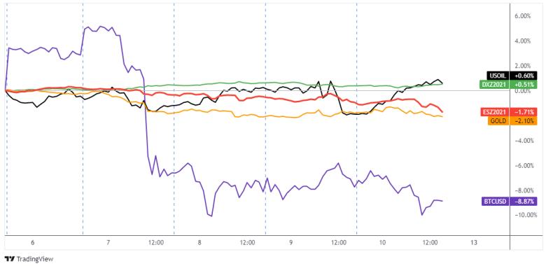 Resumen semanal del mercado de divisas: del 6 al 10 de septiembre