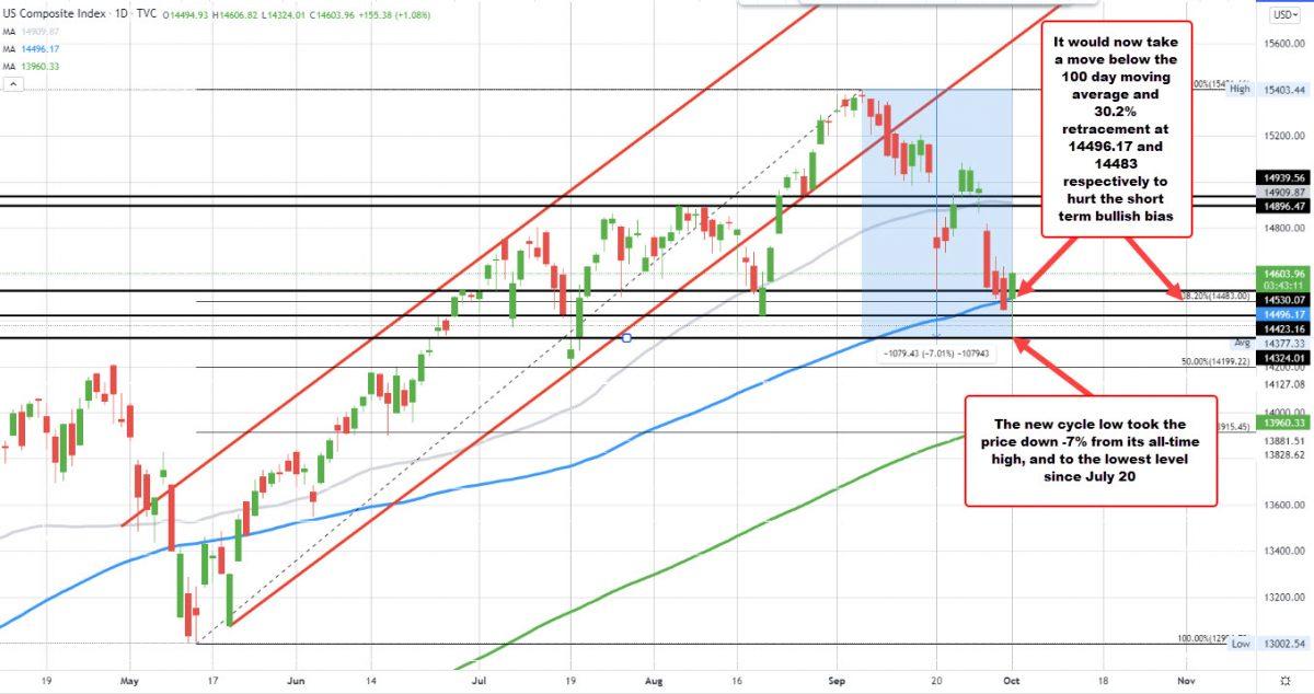 NASDAQ parece que su racha perdedora de cinco días se detendrá