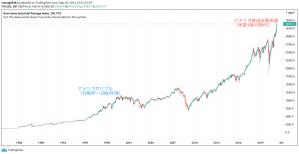 アメリカ株長期チャート