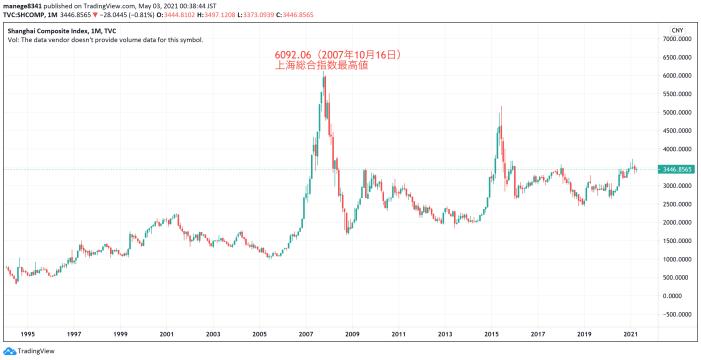 上海総合指数長期チャート