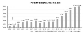 Industri Anime Jepang Pecahkan Rekor Nilai Pasar untuk Enam Tahun Berturut-turut