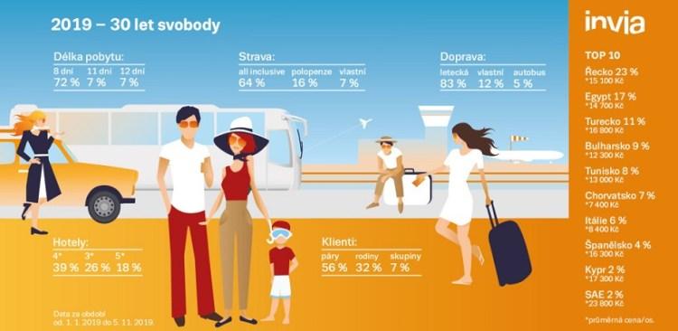 infografika-hranice-invia