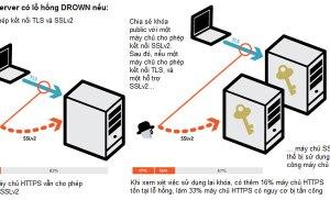 Lỗ hổng bảo mật DROWN – Hơn 11 triệu website sử dụng giao thức HTTPS có nguy cơ mất an toàn