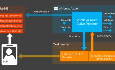 Microsoft thưởng $13000 cho người tìm ra lỗi bảo mật trong cơ chế xác thực của mình