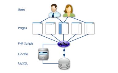 Hướng dẫn tạo bộ nhớ cache đơn giản cho trang web trong PHP
