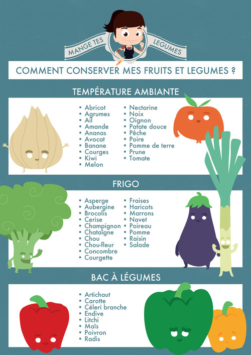 Comment Conserver Mes Fruits Amp Lgumes Mange Tes Lgumes