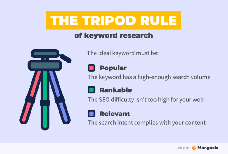 The Tripod Rule of Keyword Research