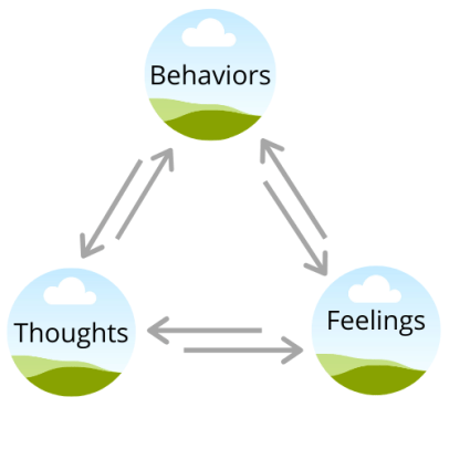 CBT infographic thoughts feelings behaviors