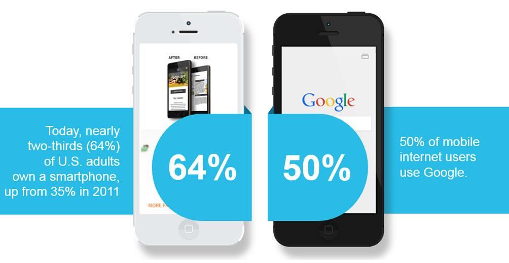 Mobile-Google-Stats