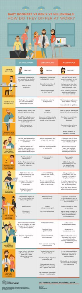 Baby Boomers vs Gen X vs Millennials: How Do They Differ at Work ...