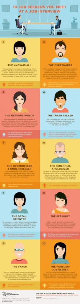 10 Job Seekers You Meet At a Job Interview Infographic