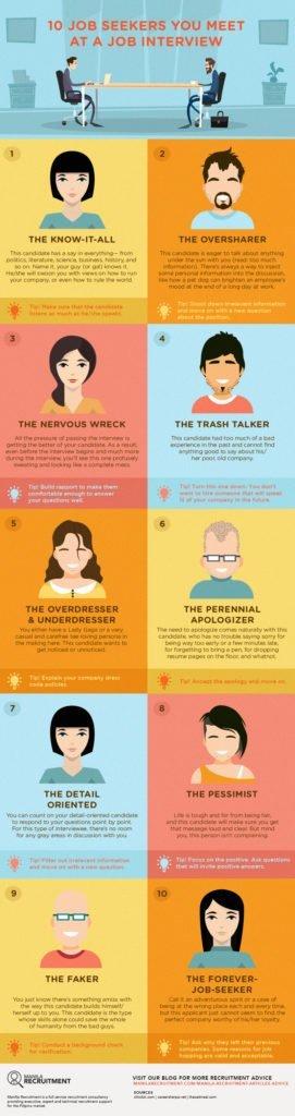 10 Job Seeker You Meet At A Job Interview