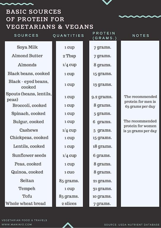 Basic Sources of Protein for Vegetarians and Vegans maninio.com #veganprotein #proteinsources