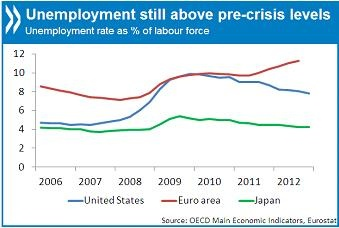 Unemployment still above pre crisis levels according to OECD figures