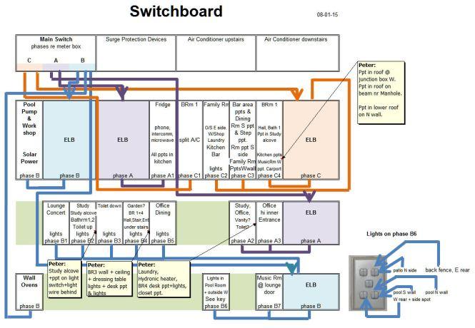 Domestic Switchboard Wiring Diagram Australia | Home