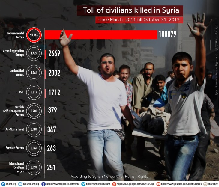 Toll of civilians killed in Syria