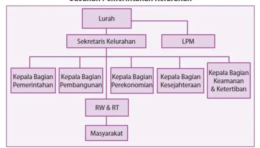 Lembaga Lembaga Pemerintahan Desa