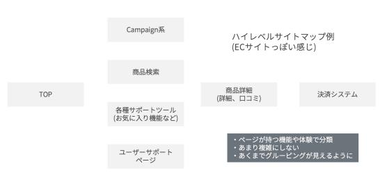 ハイレベルサイトマップ例-ECサイトっぽい感じ