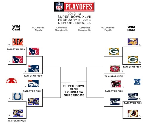 Nfl Playoff Bracket 2016