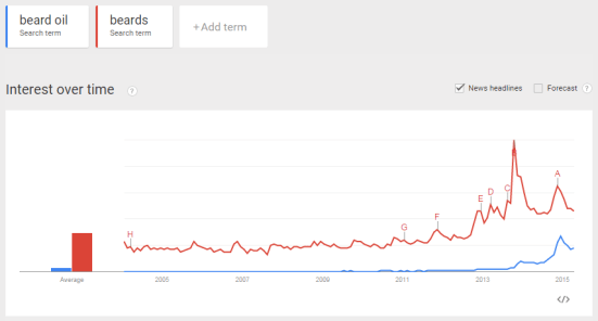 Trends on beard oil and beards searches