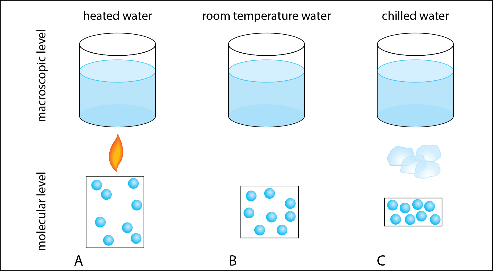 Weird Science Macroscopic Changes In Liquid Water Volume