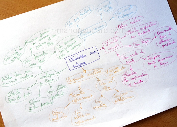 Mind Mapping Entrepreneuse