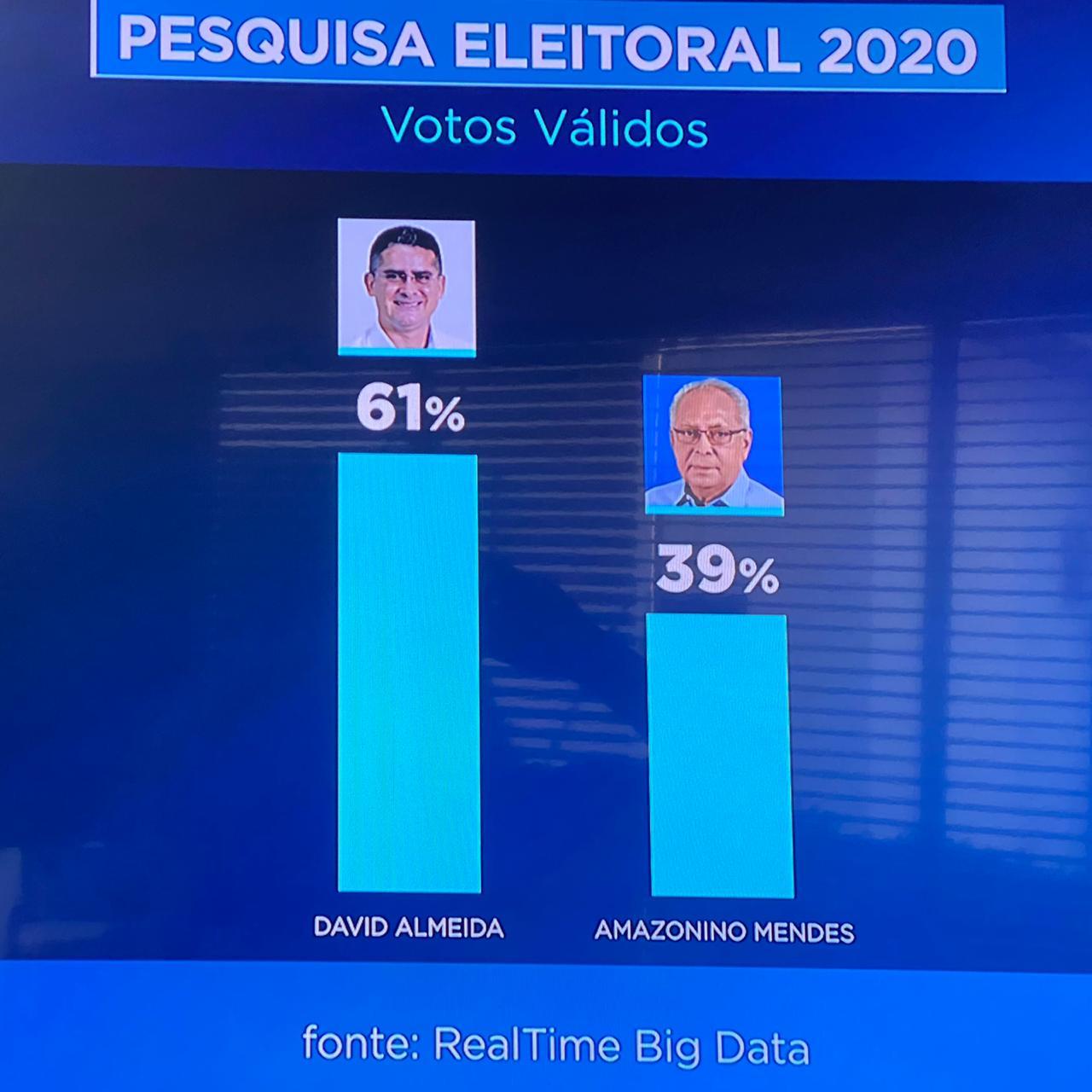 David tem 22 pontos de vantagem sobre Amazonino e deve ser eleito prefeito no próximo domingo