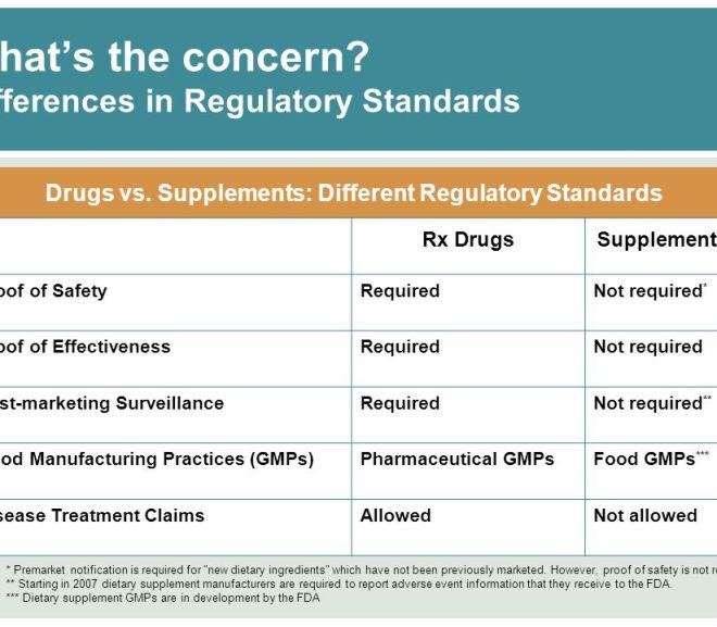 FDA regulation of drugs versus dietary supplements