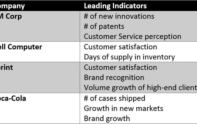 Leading vs. Lagging KPIs – What Successful Companies Measure