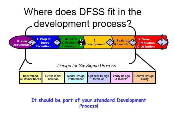 Creating a Recruiting Process: DFSS for Process Design