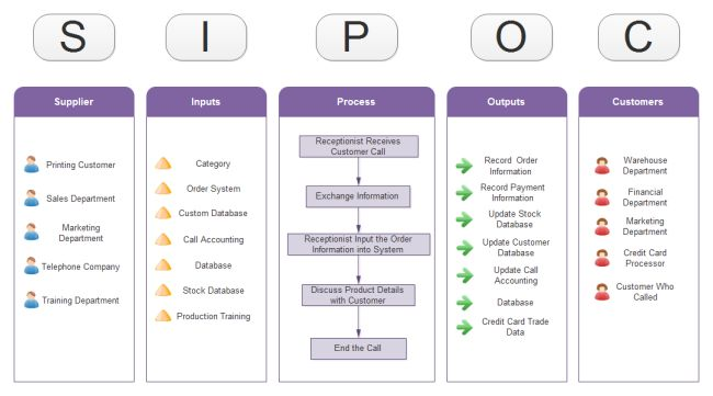 SIPOC – 6 Templates for Download