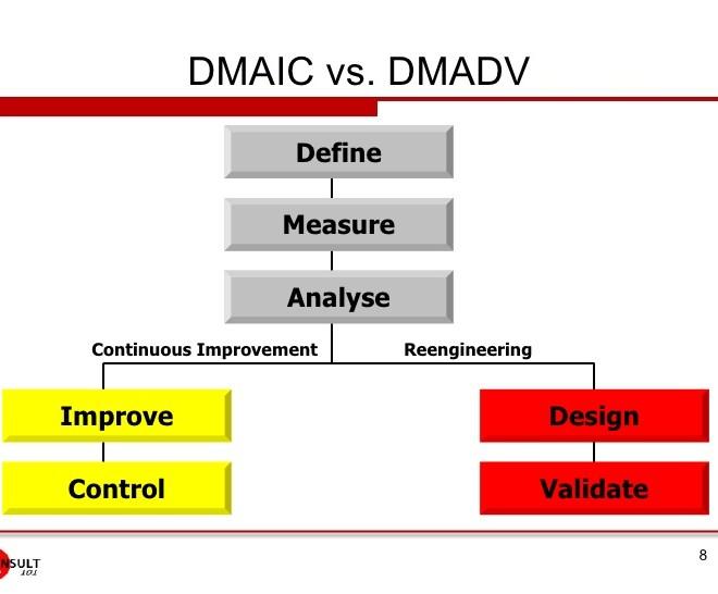 DMAIC Versus DMADV