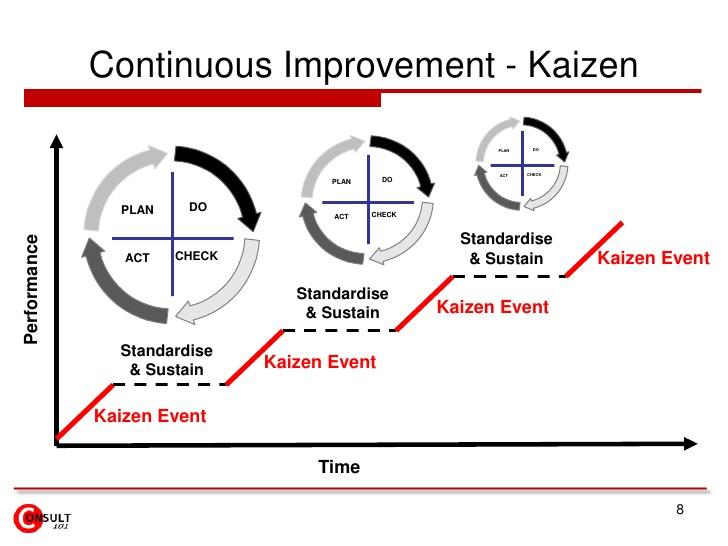 Kaizen Continuous Improvement M A N O X B L O G