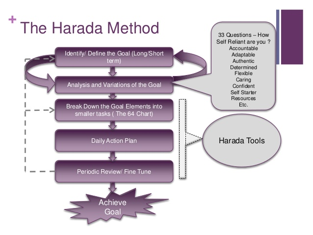 The Harada Method: Reduce the Eighth Waste